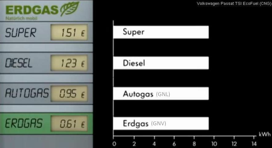 Station de distribution de gnv gaz naturel pour v hicules for Prix du gaz naturel